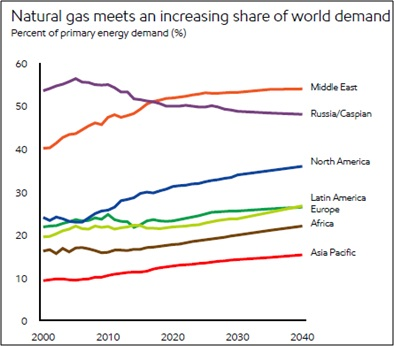 Natural gas meets an increasing share of world demand