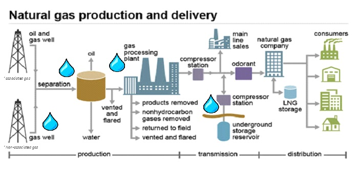 Natural gas production and delivery